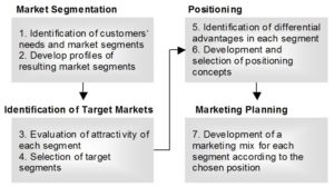 Customer Segments and their importance in Targeting